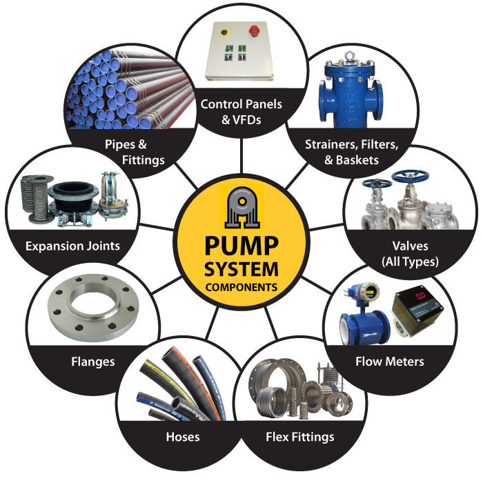 Advanced Fluid Systems Pump Systems Chart
