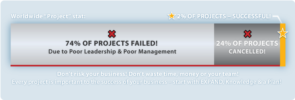Don't Waste Time, Money, or Your Staff on Unsuccessful Projects!
